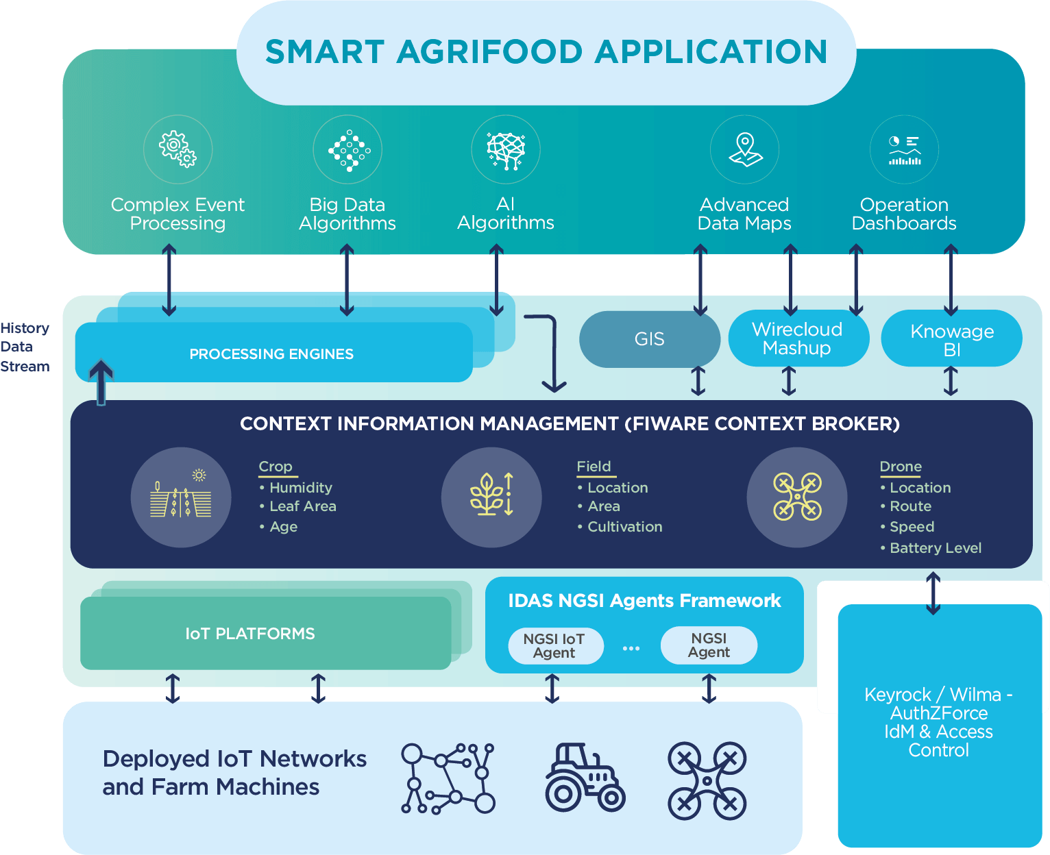 Smart Agrifood - FIWARE Foundation Open Source Platform